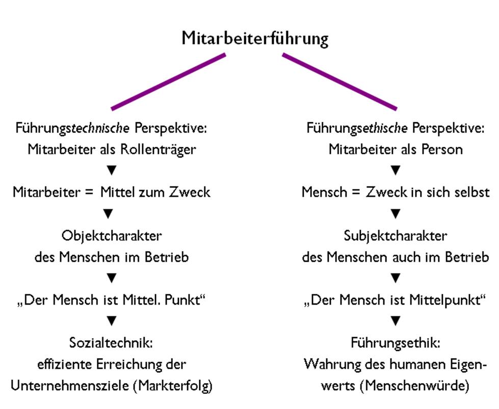 abb 1 fhrungsethische vs fhrungstechnische perspektive - Wirtschaftsethik Beispiele