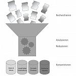 Literature Review über das Verständnis von Corporate Social Responsibility (CSR) in Klein-und Mittelständischen Unternehmen (KMU)