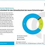 DBU-Umweltmonitor zeigt: Das halten die Deutschen von Digitalisierung und Umweltschutz