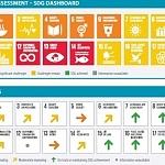 Sustainable Development Report 2020 – Nachhaltigkeitsziele und Covid-19